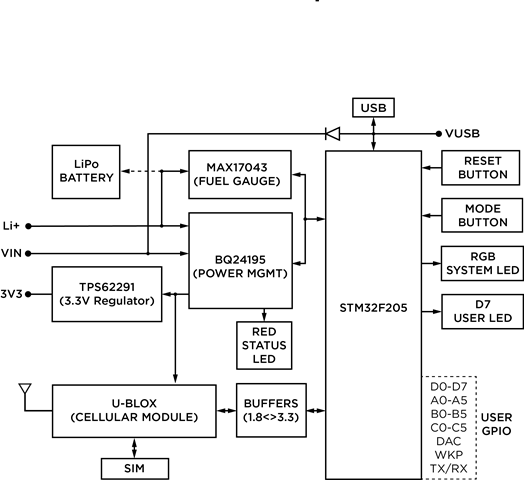 electron-blockdiagram
