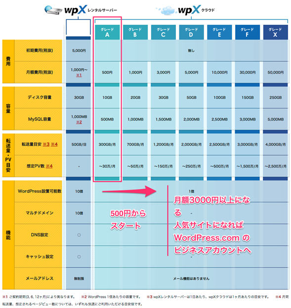 WordPress特化のレンタルサーバー&クラウドサービス_wpXサービス比較ページ
