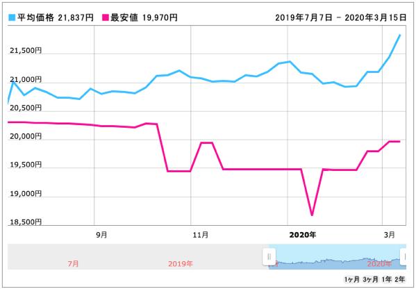 価格 com AMD Ryzen 5 3400G BOX 価格推移グラフ